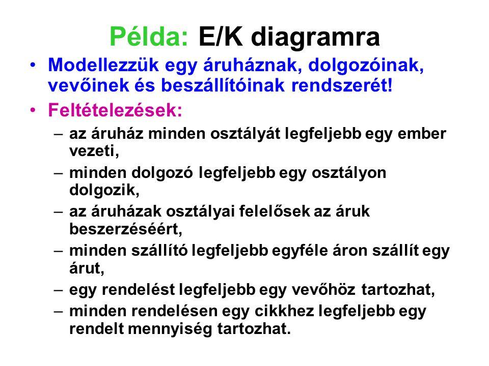 Példa: E/K diagramra Modellezzük egy áruháznak, dolgozóinak, vevőinek és beszállítóinak rendszerét!