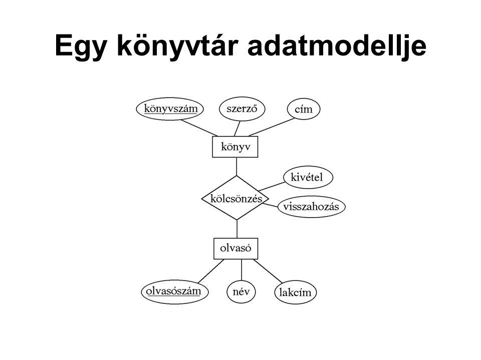 Egy könyvtár adatmodellje