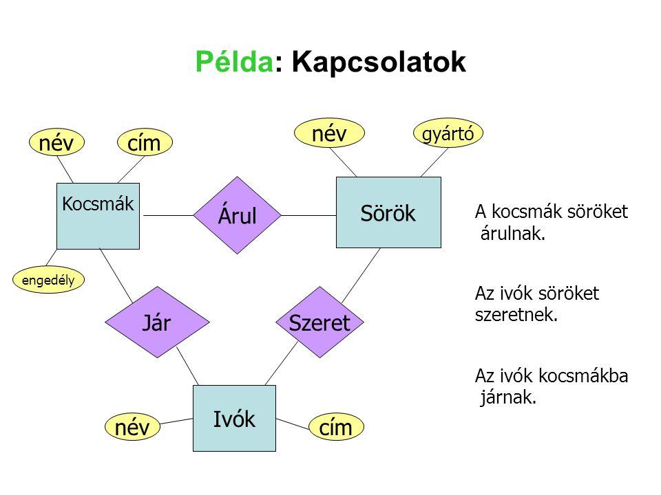 Példa: Kapcsolatok Sörök név név cím Árul Jár Szeret Ivók cím név