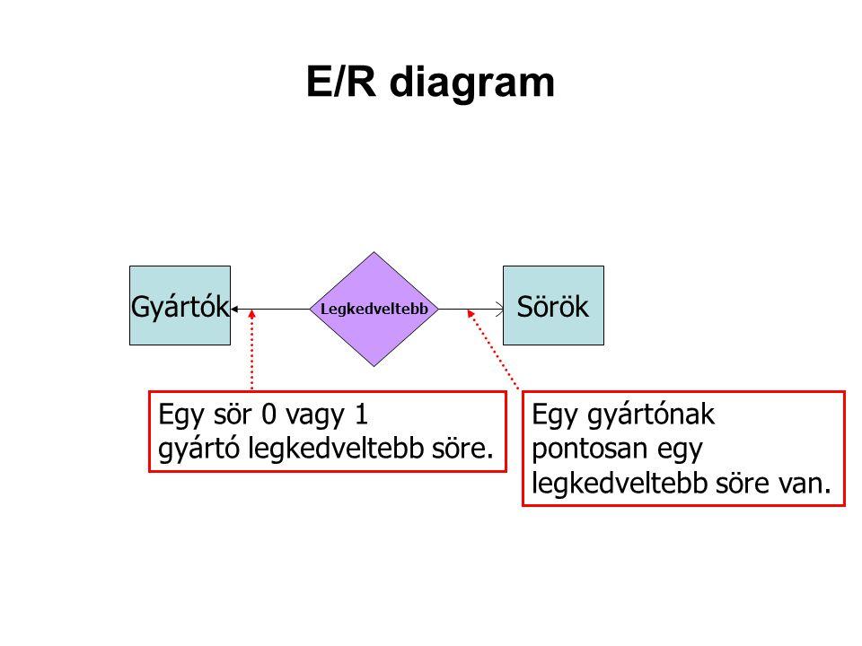 E/R diagram Gyártók Sörök Egy sör 0 vagy 1 gyártó legkedveltebb söre.