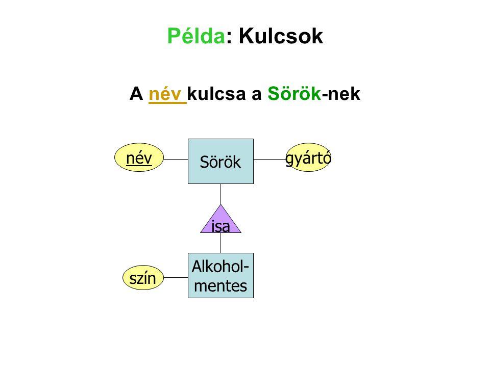 Példa: Kulcsok A név kulcsa a Sörök-nek