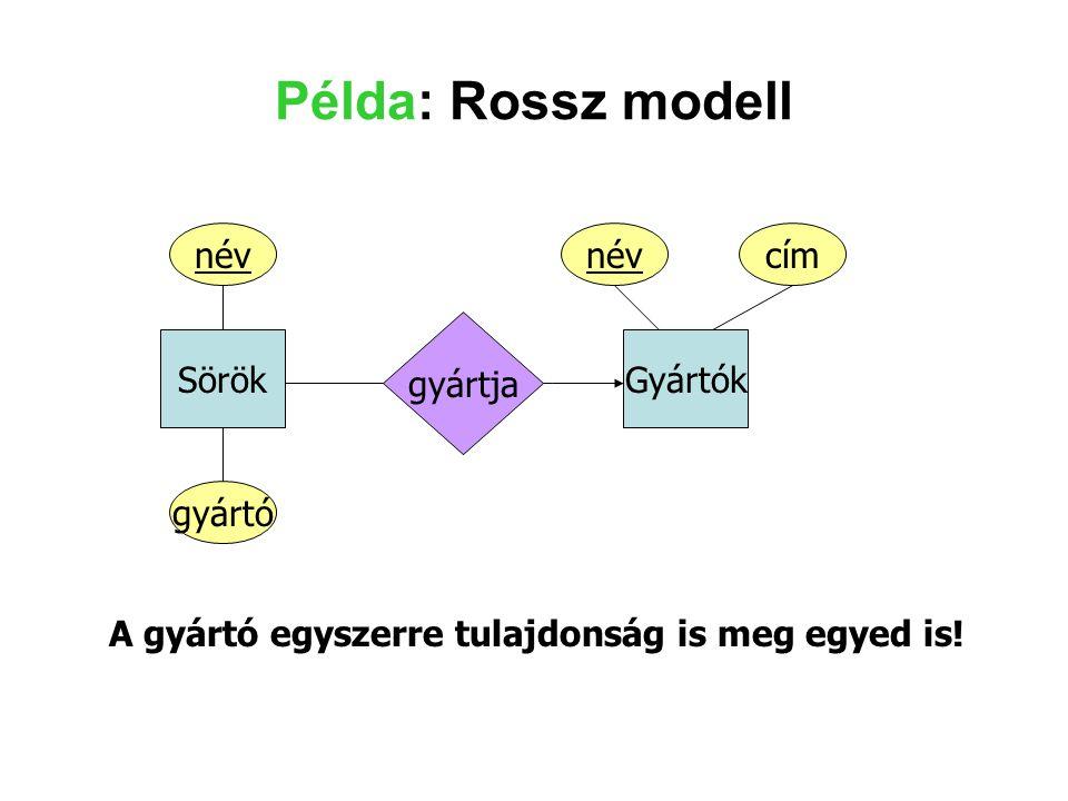 Példa: Rossz modell név név cím gyártja Sörök Gyártók gyártó
