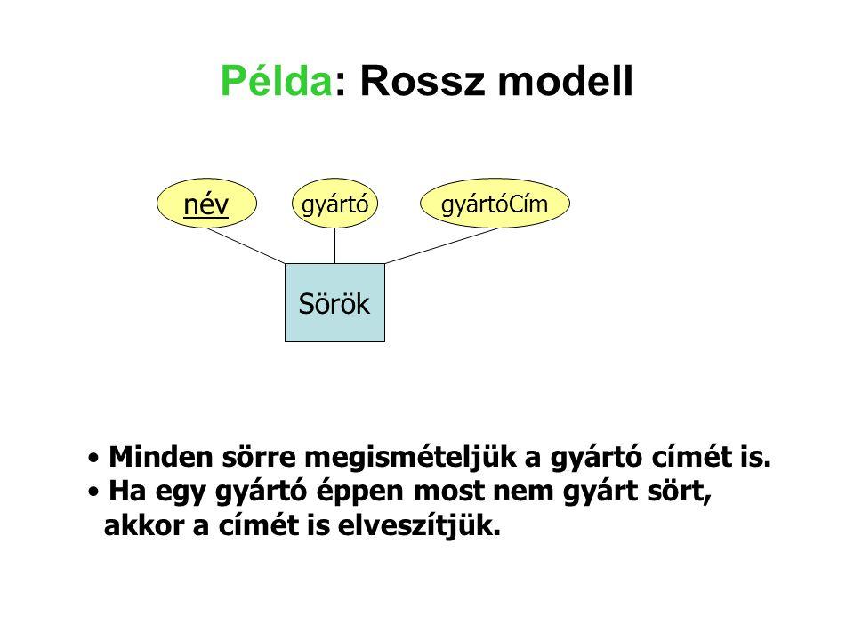Példa: Rossz modell név Sörök