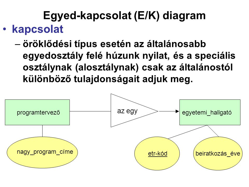 Egyed-kapcsolat (E/K) diagram