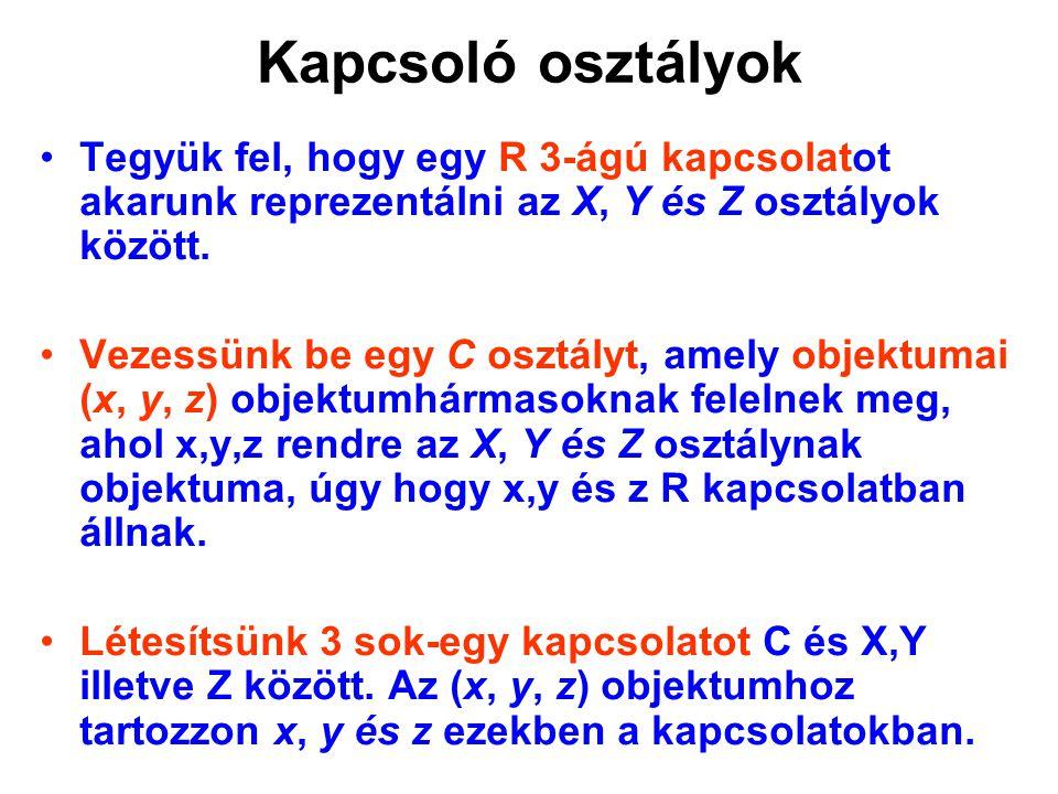 Kapcsoló osztályok Tegyük fel, hogy egy R 3-ágú kapcsolatot akarunk reprezentálni az X, Y és Z osztályok között.