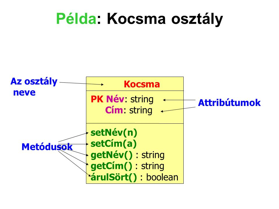 Példa: Kocsma osztály Az osztály Kocsma neve PK Név: string