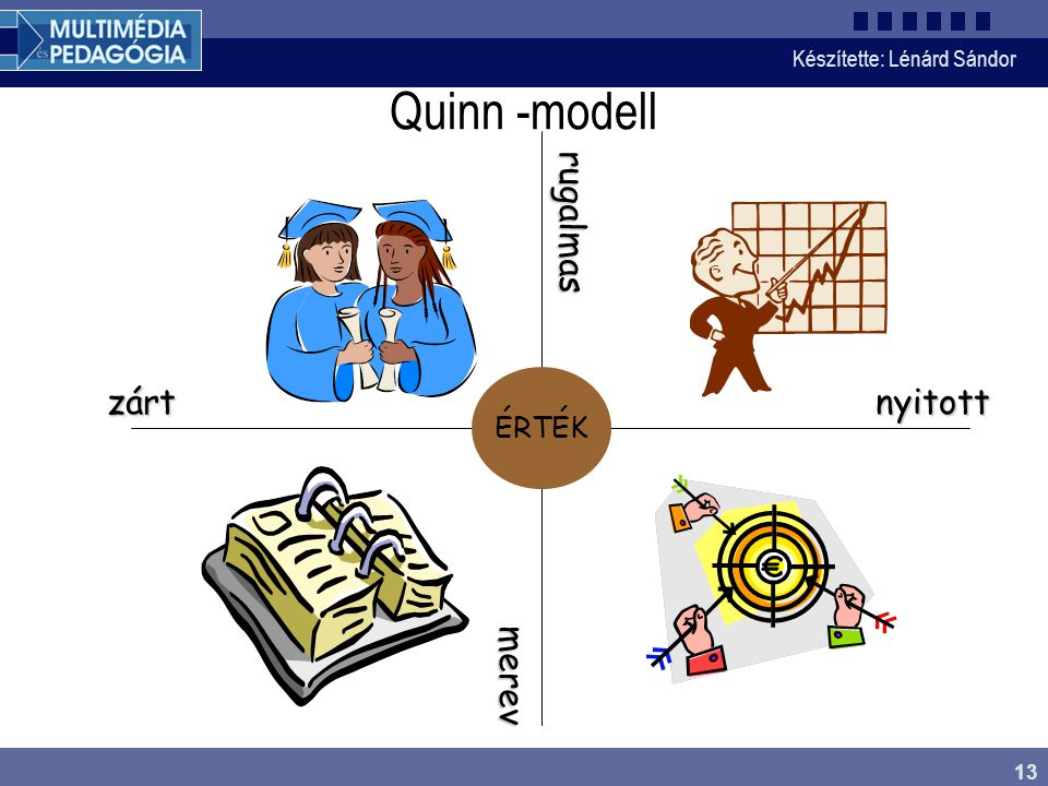Quinn -modell rugalmas zárt nyitott merev ÉRTÉK Quinn – modell