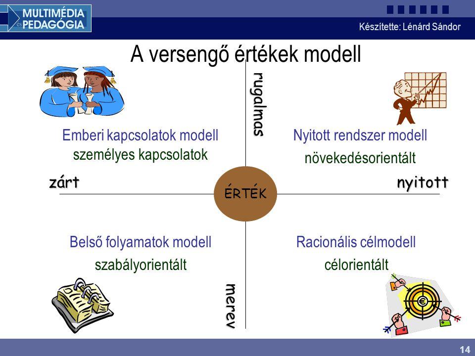 A versengő értékek modell