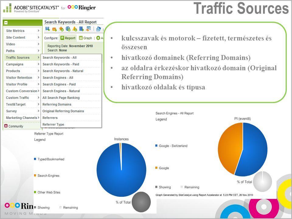 Traffic Sources kulcsszavak és motorok – fizetett, természetes és összesen. hivatkozó domainek (Referring Domains)