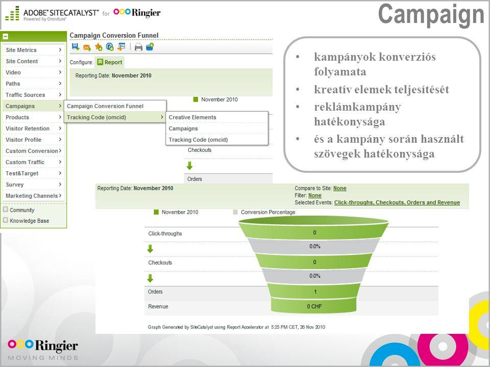 Campaign kampányok konverziós folyamata kreatív elemek teljesítését