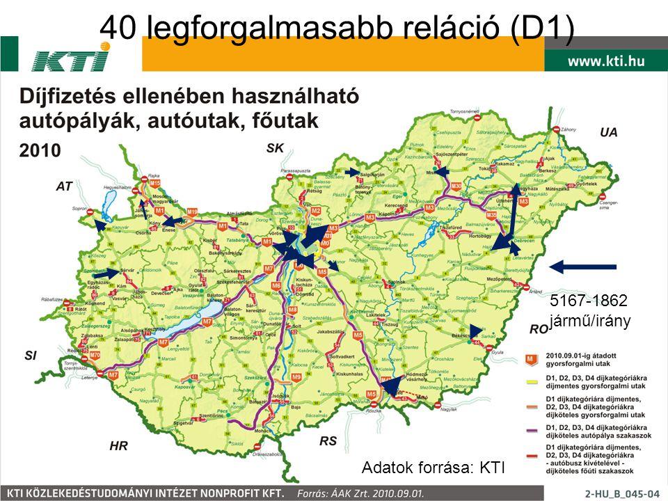 40 legforgalmasabb reláció (D1)