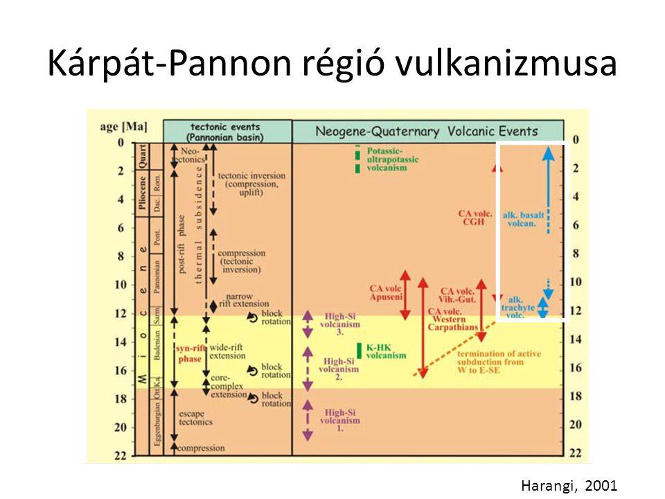 Kárpát-Pannon régió vulkanizmusa