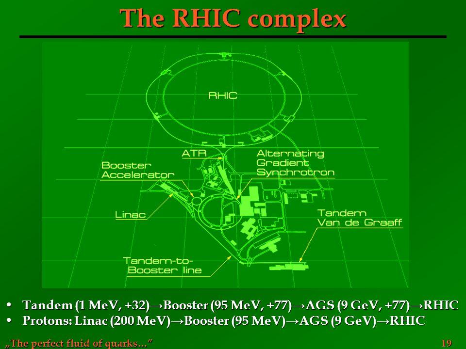 The RHIC complex Tandem (1 MeV, +32)→Booster (95 MeV, +77)→AGS (9 GeV, +77)→RHIC.