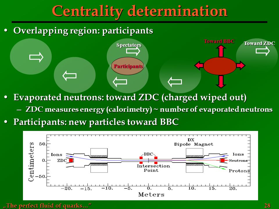 Centrality determination