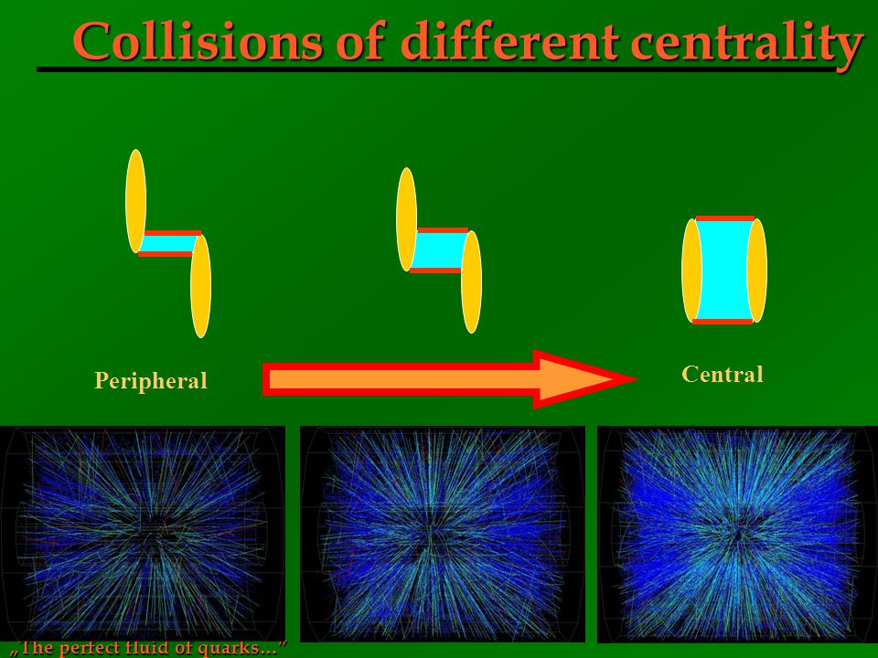 Collisions of different centrality