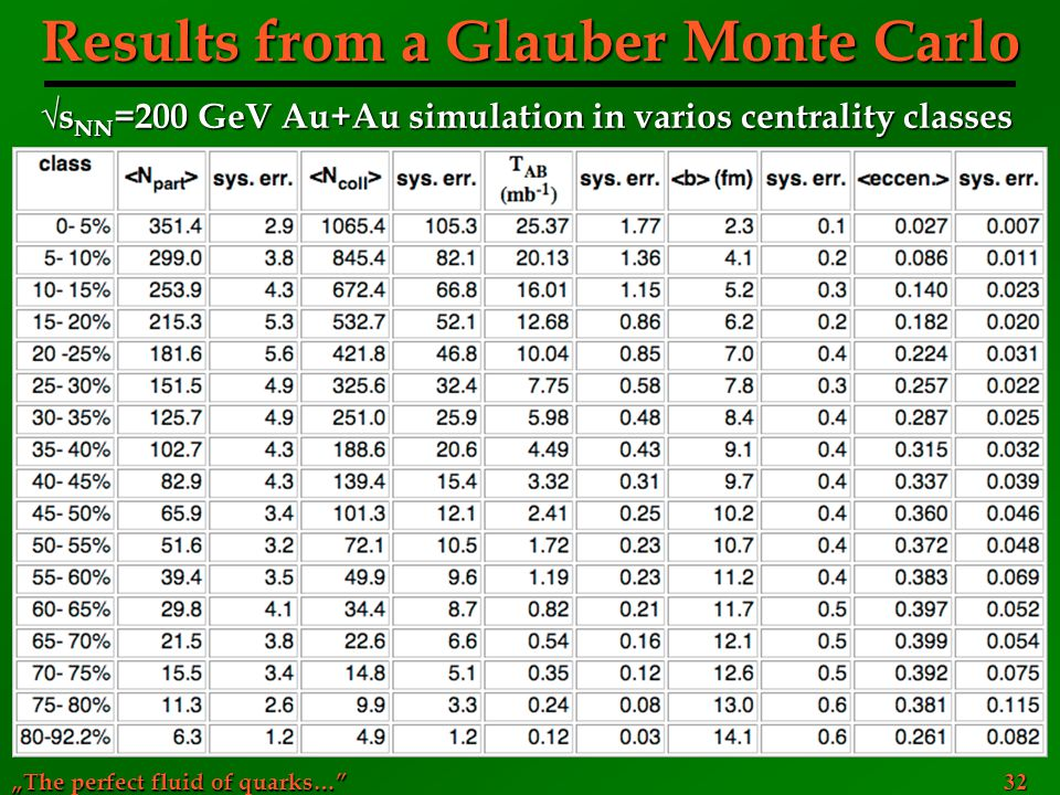 Results from a Glauber Monte Carlo
