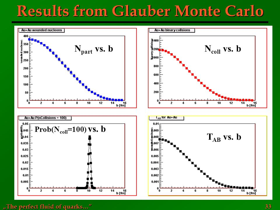 Results from Glauber Monte Carlo