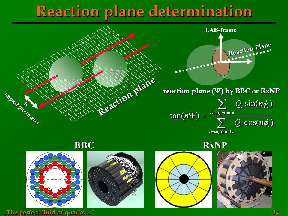 Reaction plane determination