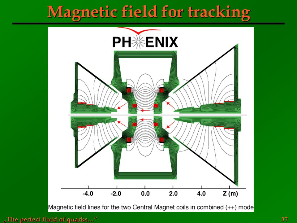 Magnetic field for tracking