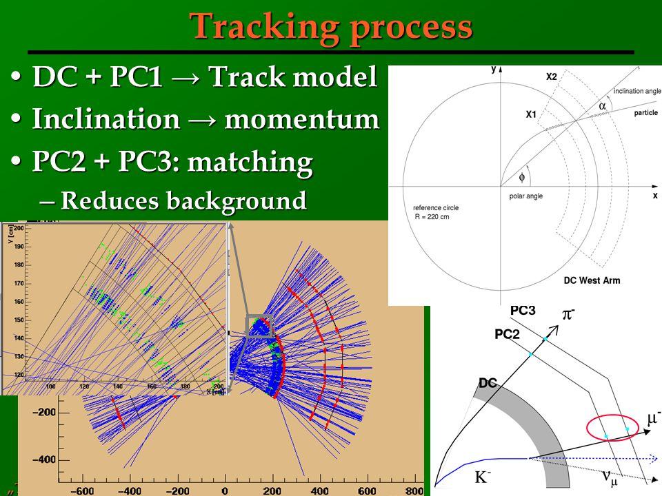 Tracking process DC + PC1 → Track model Inclination → momentum