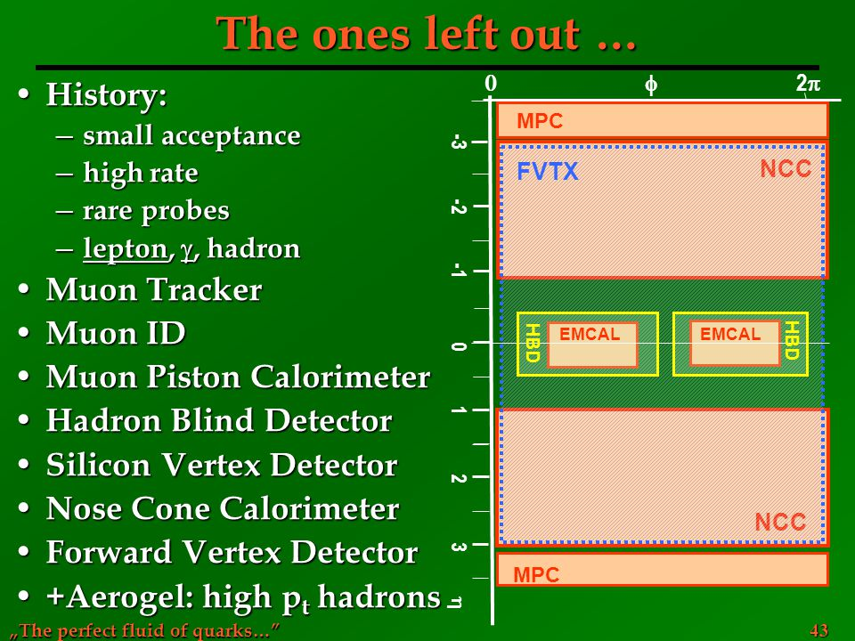 The ones left out … History: Muon Tracker Muon ID