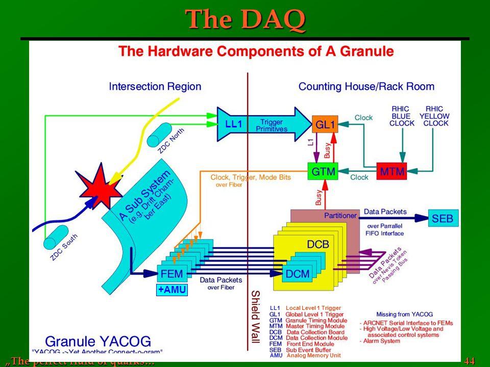 The DAQ AMU Analog Memory Unit +AMU LL1 LL1 Local Level 1 Trigger