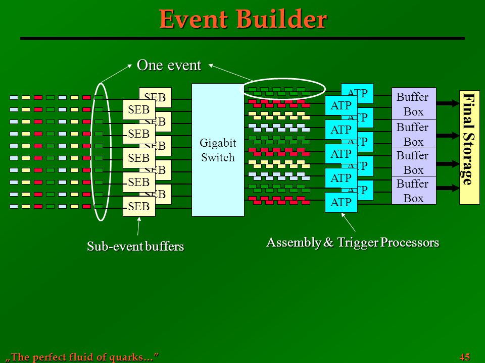 Event Builder One event Final Storage Assembly & Trigger Processors