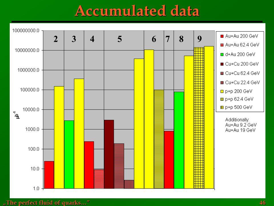 Accumulated data 2 3 4 5 6 7 8 9