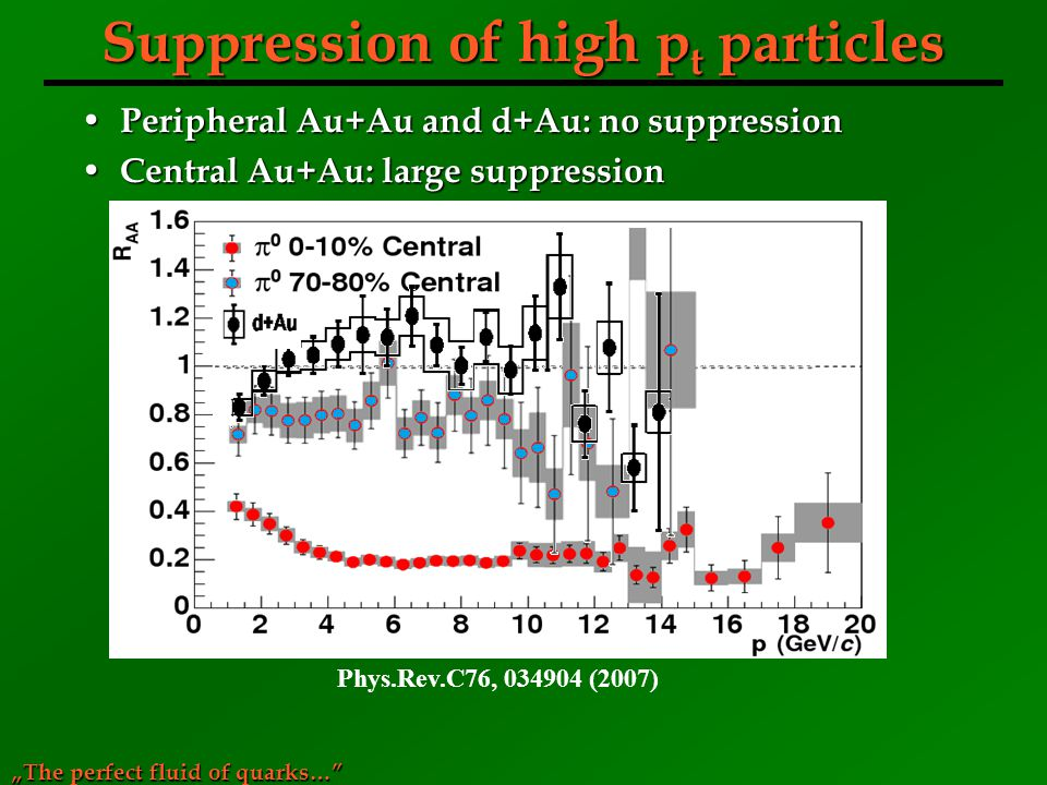 Suppression of high pt particles