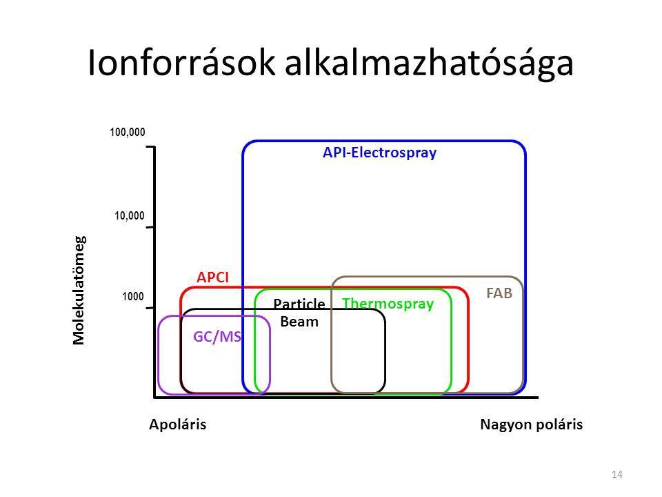 Ionforrások alkalmazhatósága