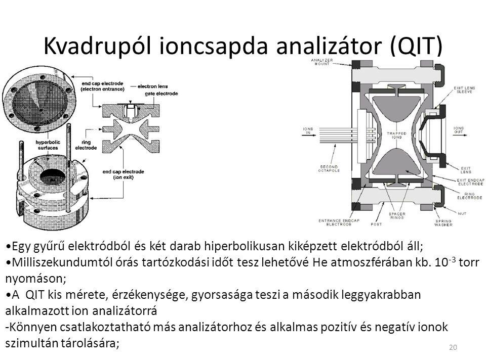 Kvadrupól ioncsapda analizátor (QIT)