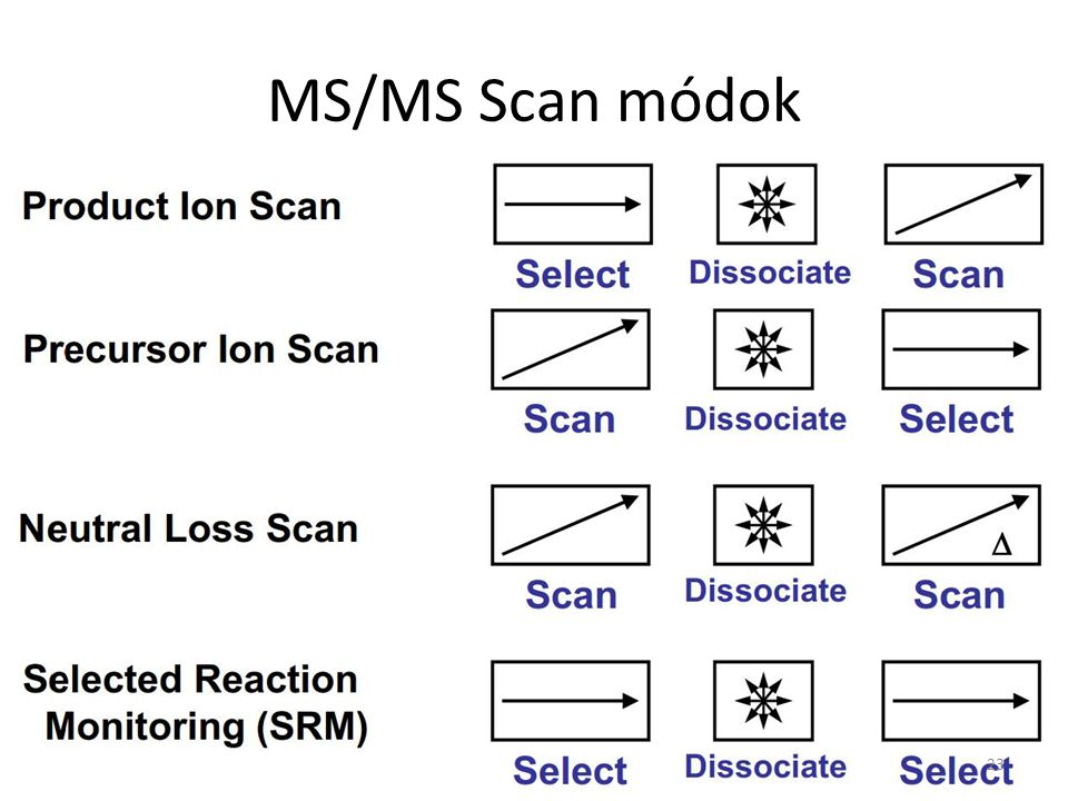 MS/MS Scan módok