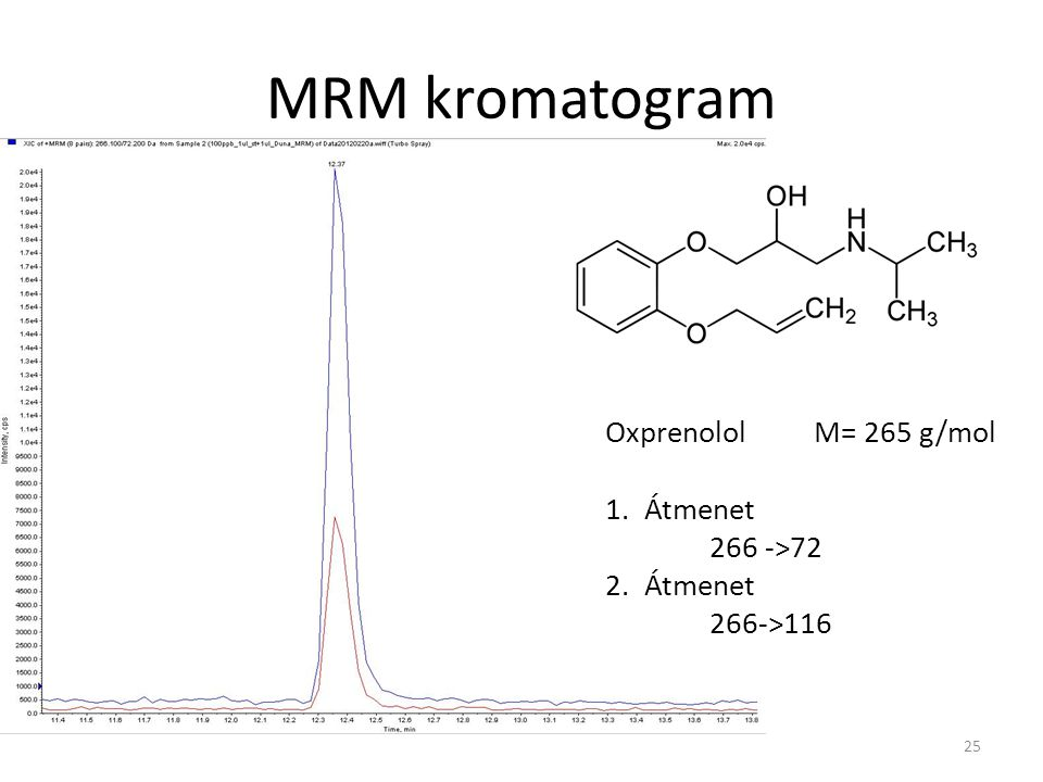 MRM kromatogram Oxprenolol M= 265 g/mol Átmenet 266 ->72