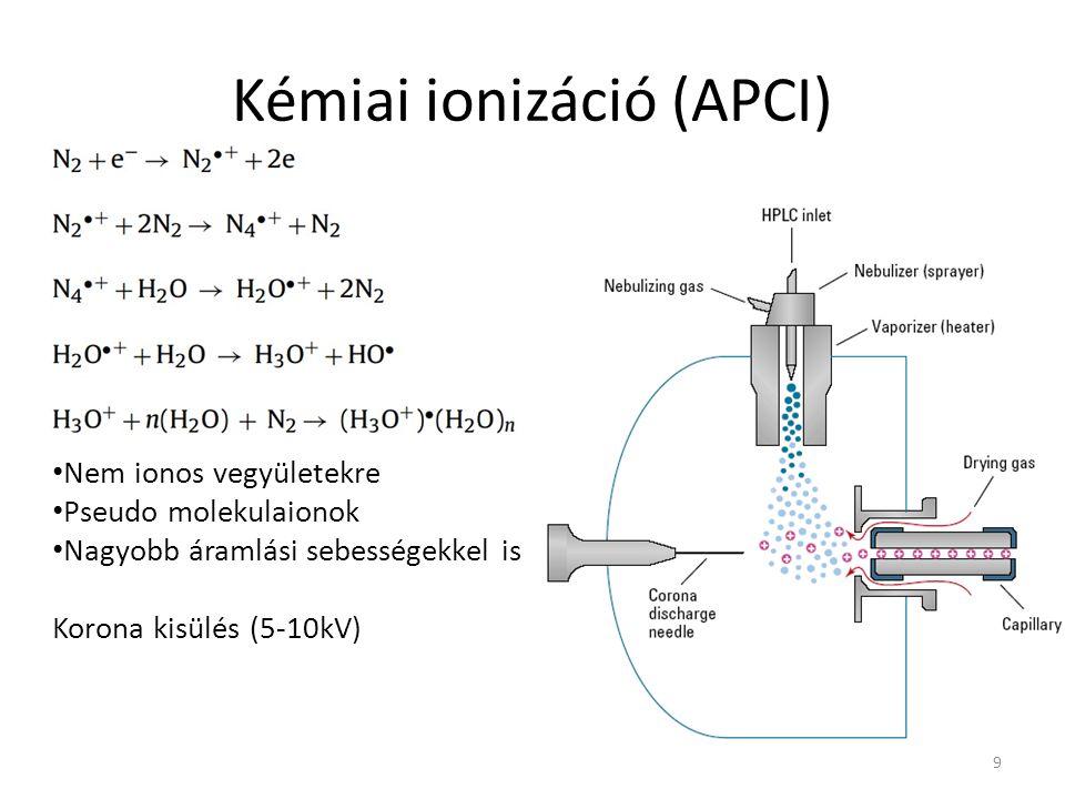Kémiai ionizáció (APCI)