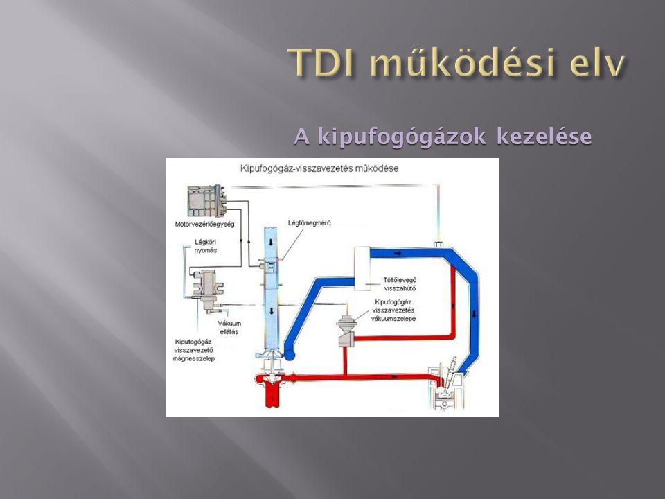 TDI működési elv A kipufogógázok kezelése