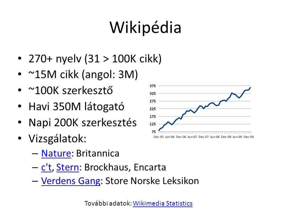 További adatok: Wikimedia Statistics