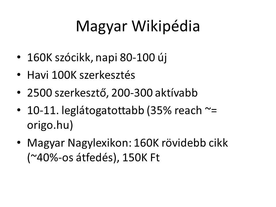 Magyar Wikipédia 160K szócikk, napi 80-100 új Havi 100K szerkesztés