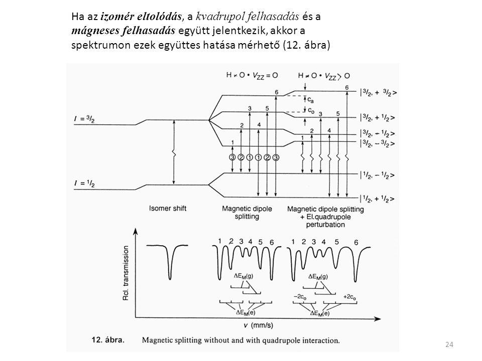 Ha az izomér eltolódás, a kvadrupol felhasadás és a mágneses felhasadás együtt jelentkezik, akkor a spektrumon ezek együttes hatása mérhető (12.