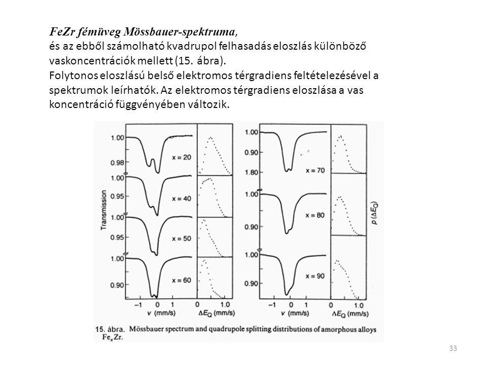 FeZr fémüveg Mössbauer-spektruma,