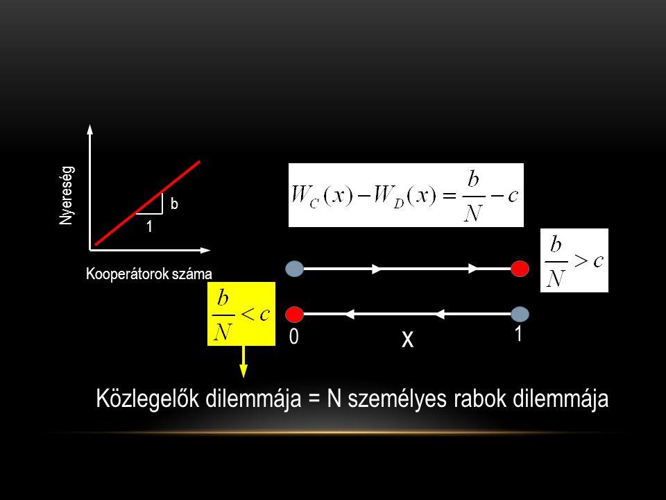 x Közlegelők dilemmája = N személyes rabok dilemmája 1 Nyereség b 1