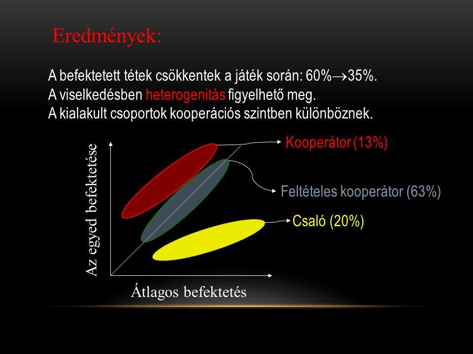 Eredmények: A befektetett tétek csökkentek a játék során: 60%35%.