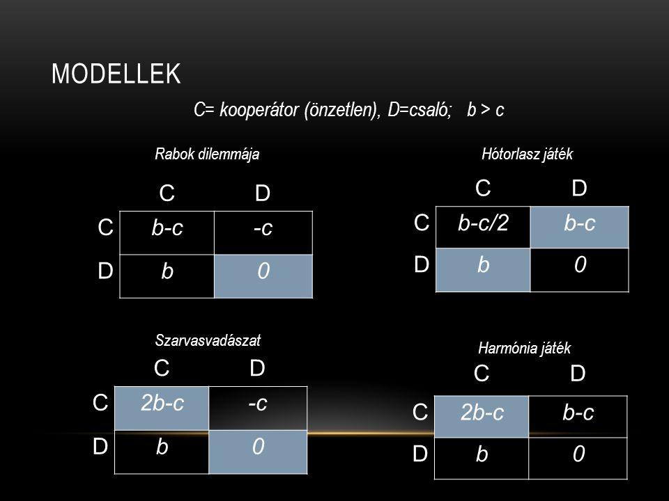 Modellek C D b-c/2 b-c b C D b-c -c b C D 2b-c -c b C D 2b-c b-c b