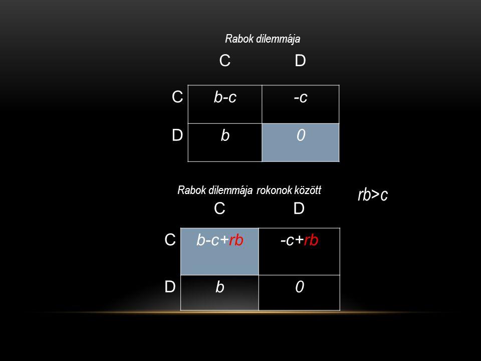 rb>c C D b-c -c b C D b-c+rb -c+rb b Rabok dilemmája