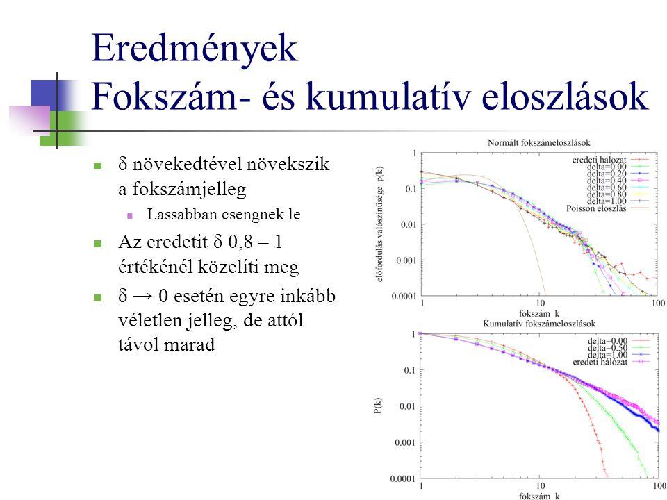 Eredmények Fokszám- és kumulatív eloszlások