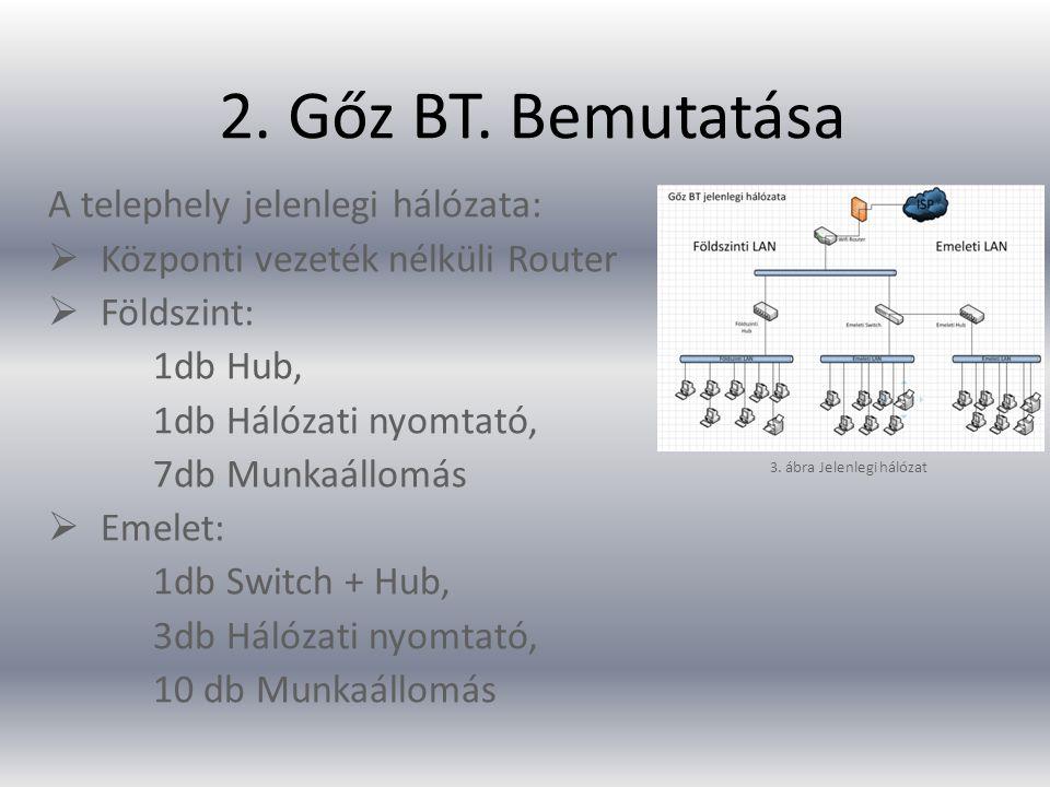 2. Gőz BT. Bemutatása A telephely jelenlegi hálózata: