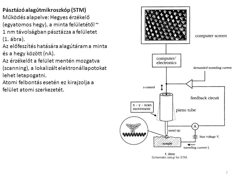 Pásztázó alagútmikroszkóp (STM)