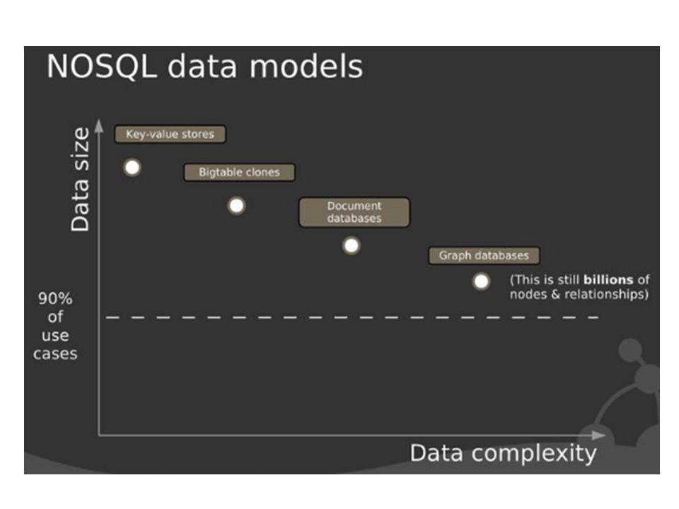 Az esetek 90%-ban használhatók a jól bevált relációs adatbáziskezelő-rendszerek
