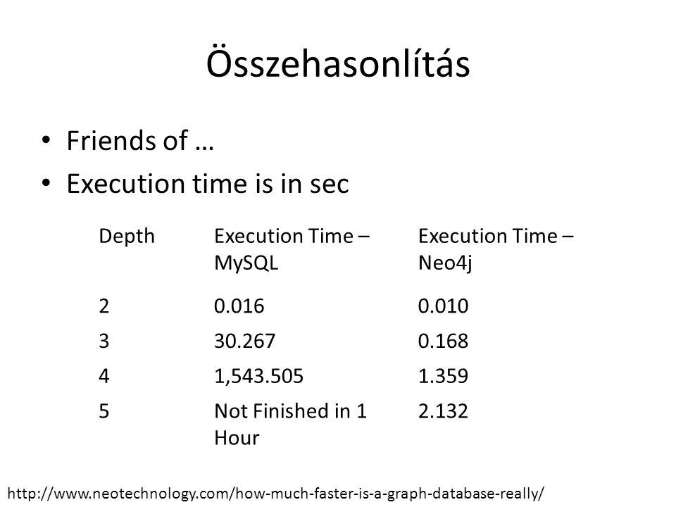 Összehasonlítás Friends of … Execution time is in sec Depth