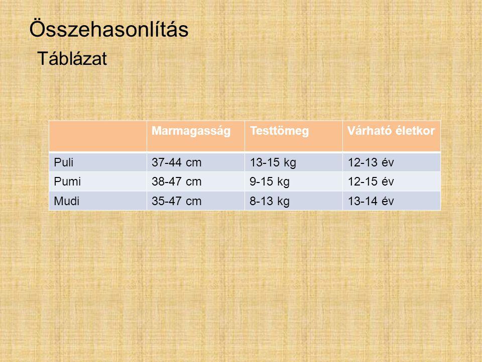 Összehasonlítás Táblázat Marmagasság Testtömeg Várható életkor Puli