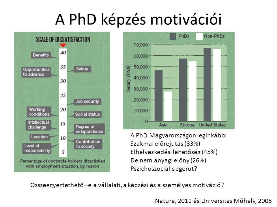 A PhD képzés motivációi